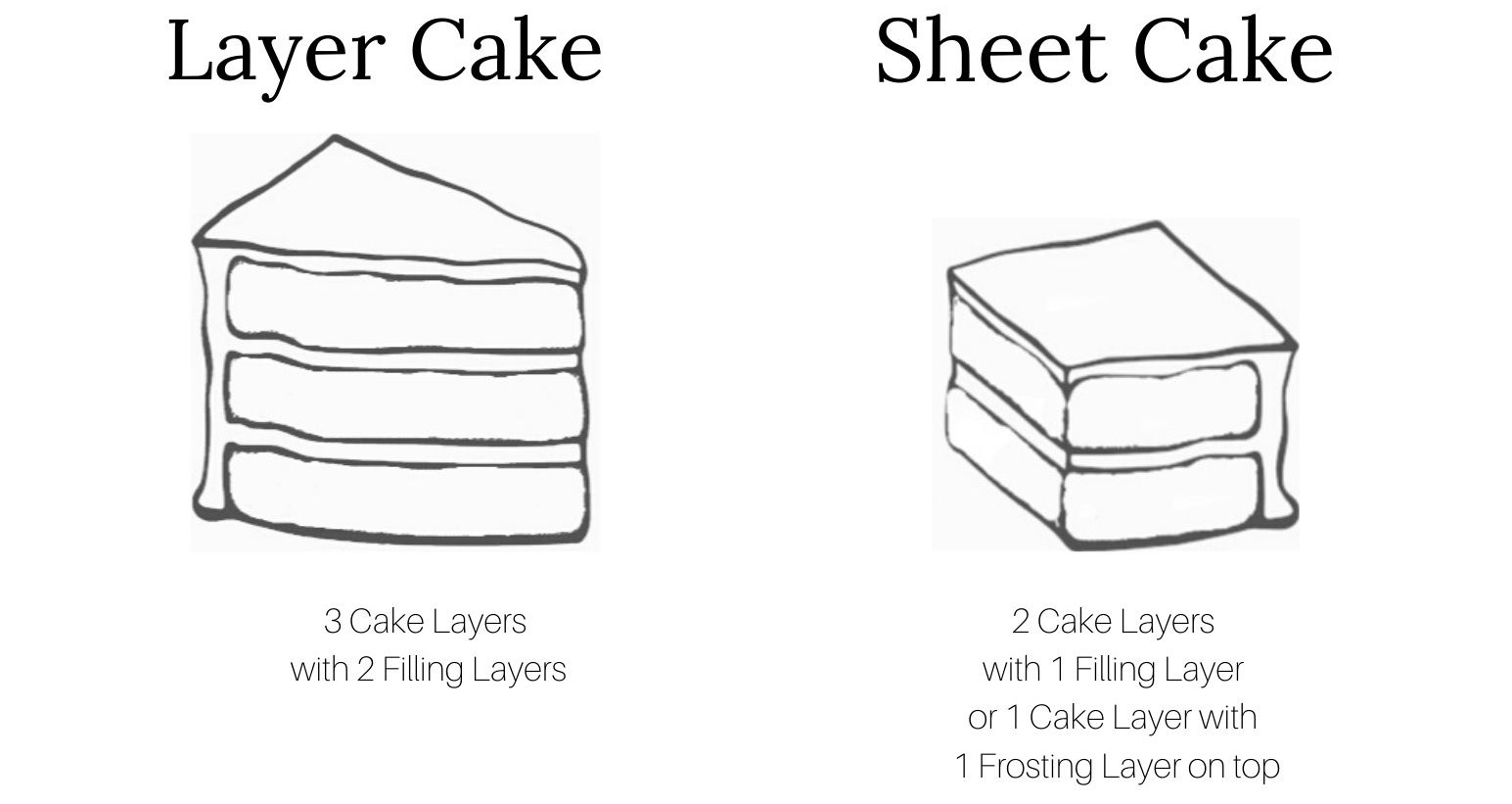 Here's how to get clean and beautiful cake slices! In this post, you'll learn how to complete the cake decorating process by cutting and serving your beautiful cakes. Since this is such an important piece to cake decorating, I have created a training guide so you will learn how to make perfect slices for any occasion. #xokatierosario #howtocutcake #cutcakeswedding #cakedecoratingtips